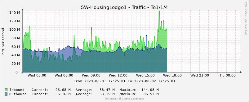 Non-Freshman Housing Uplink to Internet